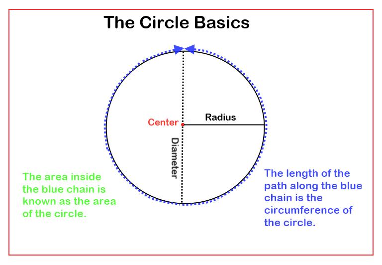 Circle Basics Diameter Radius Pi Steemit